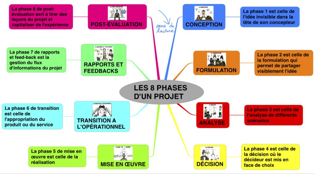 planning collaboratif