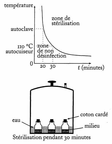 stérilisation par autoclave