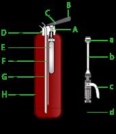 bouteille de gaz argon co2