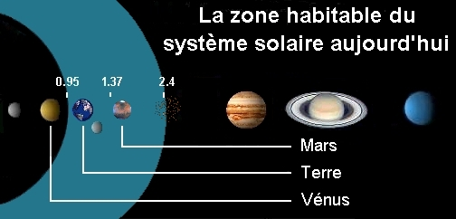 surface habitable