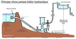 type raccord hydraulique