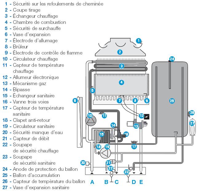 chauffage au fuel ou au gaz