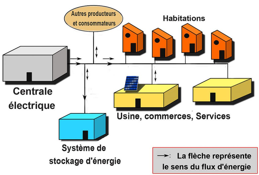 achat panneau solaire photovoltaique