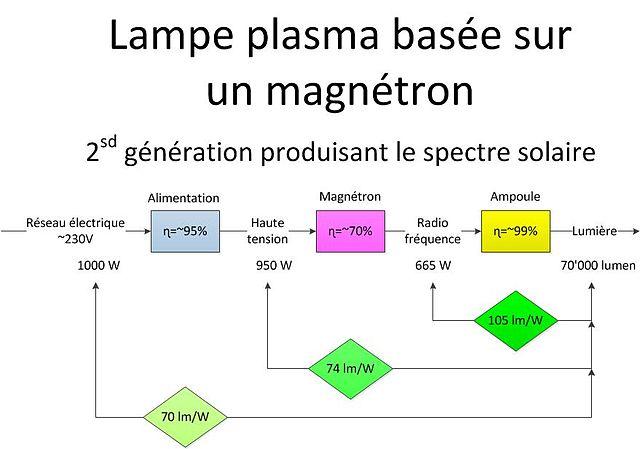 ampoule led 220v