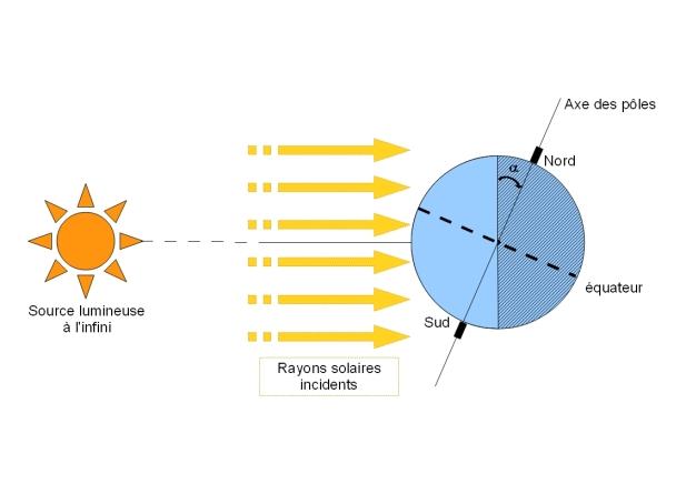 angle panneau solaire