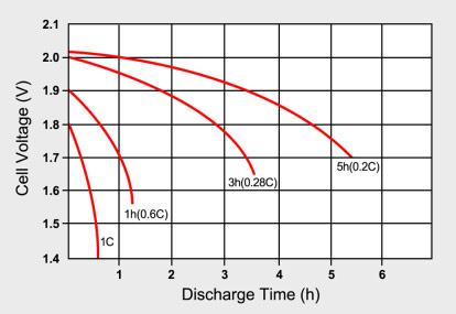 batterie 100ah 12v