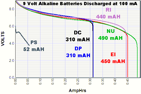 batterie opzs