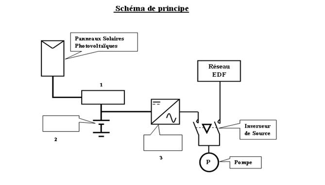 batterie panneau photovoltaique