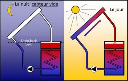 capteur solaire air chaud