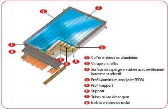 capteur solaire photovoltaïque